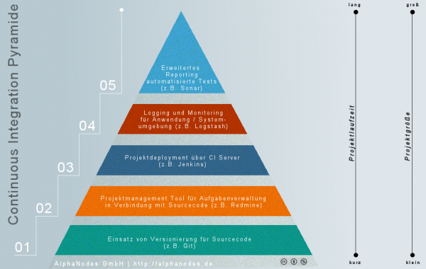 Continuous Integration Pyramide