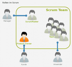 Die rollen im Scrum Team - der Product Owner