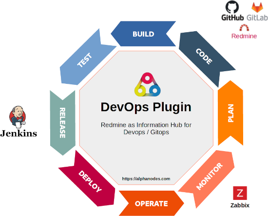 Redmine Devops Plugin
