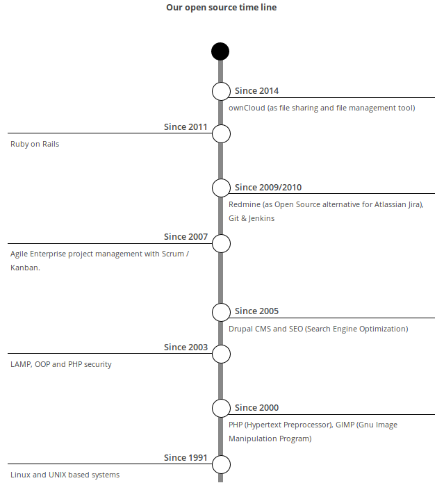 Open source time line